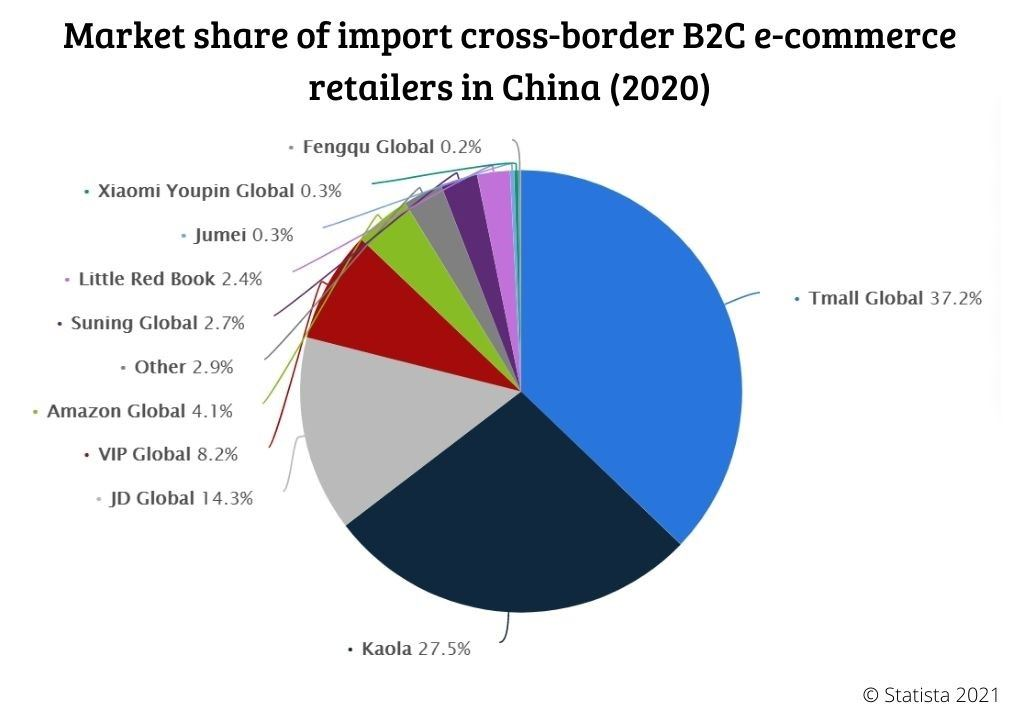 Market Share of oport cross-border B2C e-commerce retailers in China (2020)